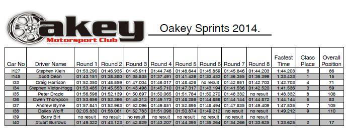 oakey-results-2014